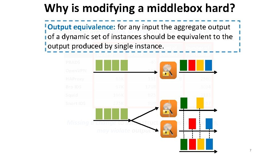 Why is modifying a middlebox hard? Output equivalence: for any input the aggregate output