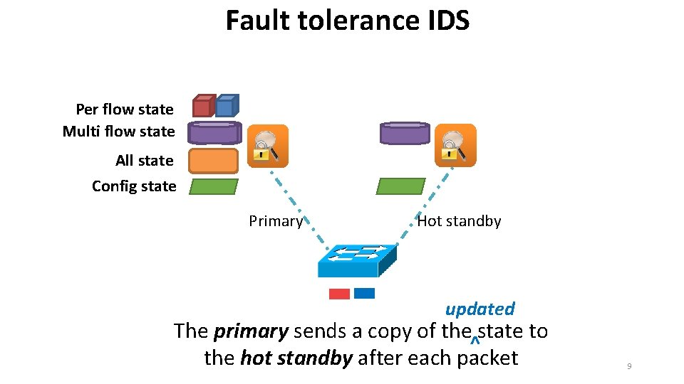 Fault tolerance IDS Per flow state Multi flow state All state Config state Primary