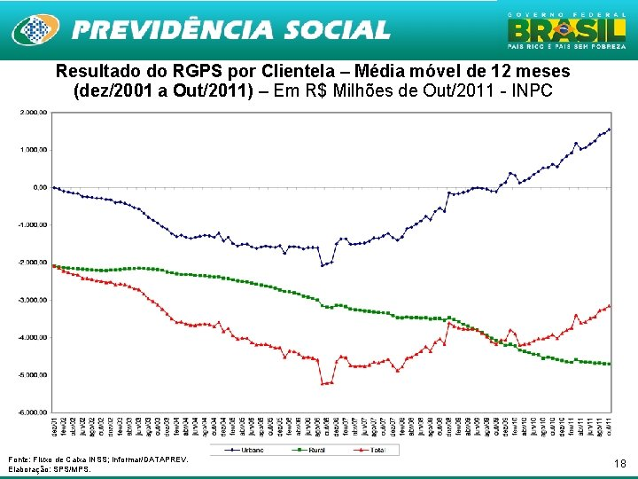 Resultado do RGPS por Clientela – Média móvel de 12 meses (dez/2001 a Out/2011)