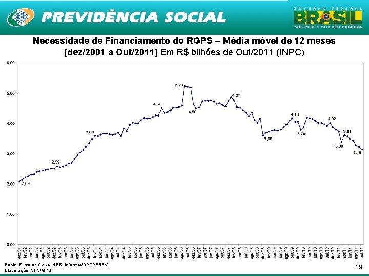 Necessidade de Financiamento do RGPS – Média móvel de 12 meses (dez/2001 a Out/2011)