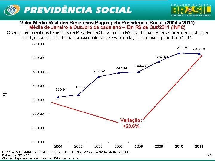 Valor Médio Real dos Benefícios Pagos pela Previdência Social (2004 a 2011) Média de