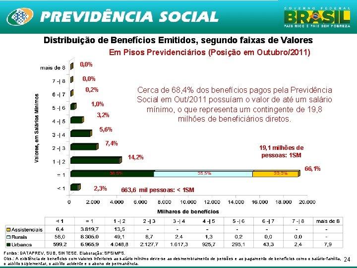 Distribuição de Benefícios Emitidos, segundo faixas de Valores Em Pisos Previdenciários (Posição em Outubro/2011)