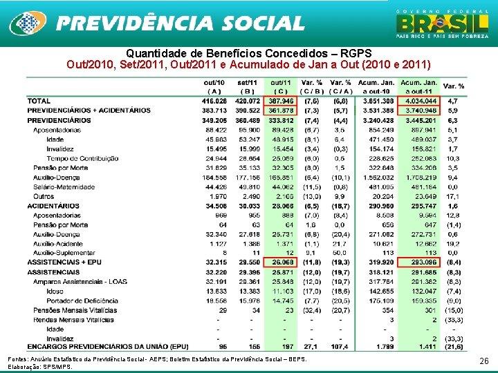 Quantidade de Benefícios Concedidos – RGPS Out/2010, Set/2011, Out/2011 e Acumulado de Jan a