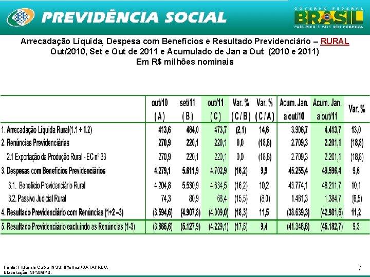 Arrecadação Líquida, Despesa com Benefícios e Resultado Previdenciário – RURAL Out/2010, Set e Out