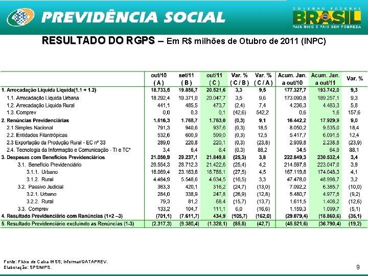 RESULTADO DO RGPS – Em R$ milhões de Otubro de 2011 (INPC) Fonte: Fluxo