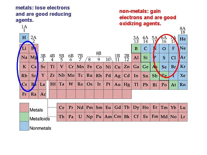 metals: lose electrons and are good reducing agents. non-metals: gain electrons and are good