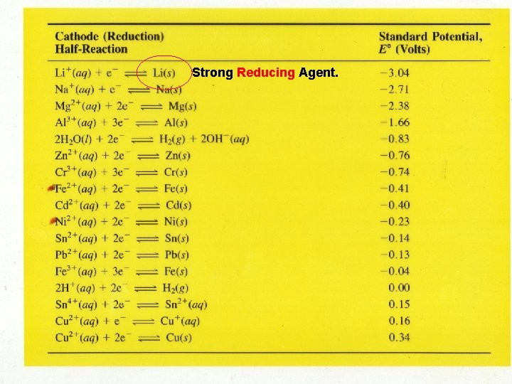 Strong Reducing Agent.