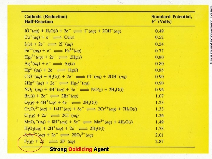 Strong Oxidizing Agent