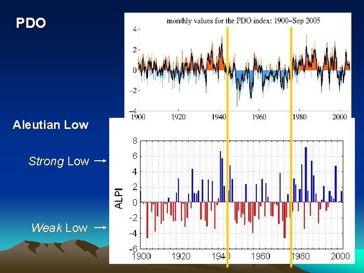 PDO Aleutian Low Strong Low Weak Low