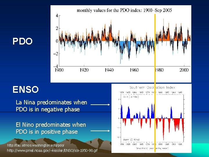 PDO ENSO La Nina predominates when PDO is in negative phase El Nino predominates