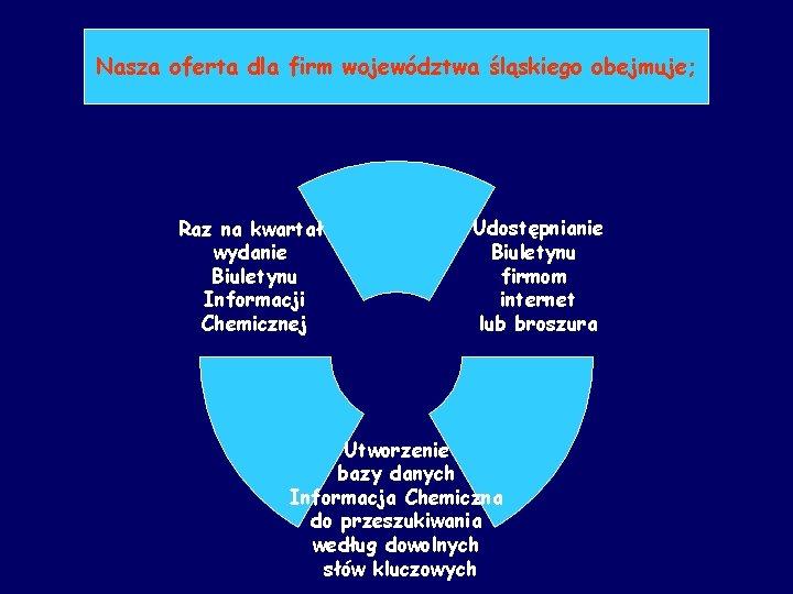 Nasza oferta dla firm województwa śląskiego obejmuje; Raz na kwartał wydanie Biuletynu Informacji Chemicznej