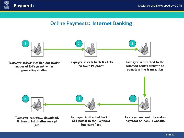 Payments Designed and Developed by GSTN Online Payments: Internet Banking 1 Taxpayer selects Net