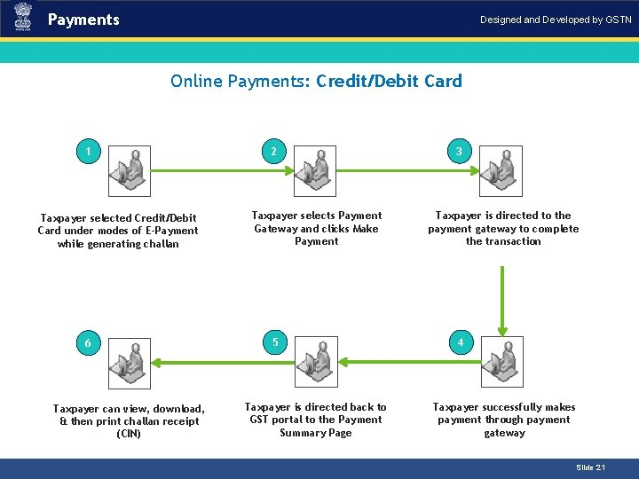 Payments Designed and Developed by GSTN Online Payments: Credit/Debit Card 1 Taxpayer selected Credit/Debit