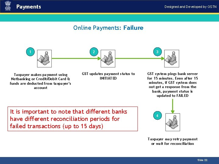 Payments Designed and Developed by GSTN Introduction Online Payments: Failure 1 Taxpayer makes payment