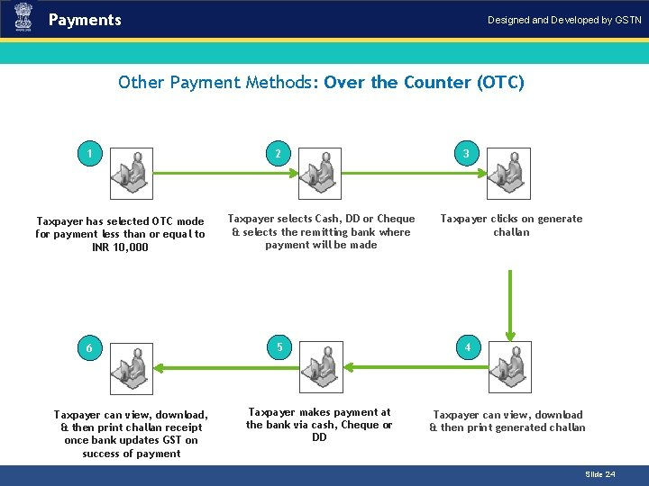 Payments Designed and Developed by GSTN Introduction Other Payment Methods: Over the Counter (OTC)
