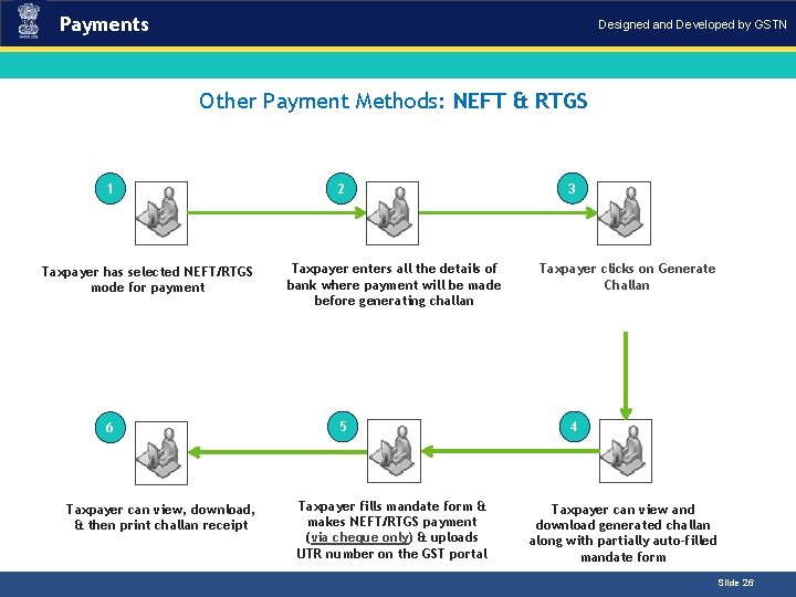 Payments Designed and Developed by GSTN Other Payment Methods: NEFT & RTGS 1 Taxpayer
