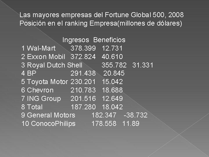 Las mayores empresas del Fortune Global 500, 2008 Posición en el ranking Empresa(millones de