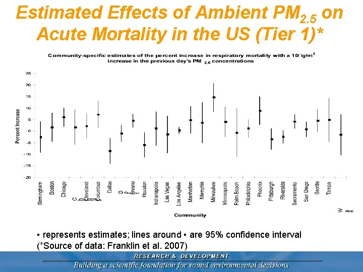 Estimated Effects of Ambient PM 2. 5 on Acute Mortality in the US (Tier