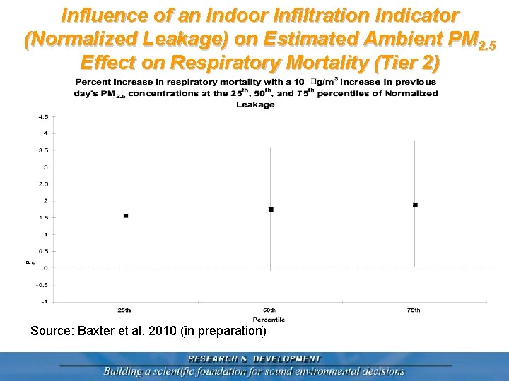Influence of an Indoor Infiltration Indicator (Normalized Leakage) on Estimated Ambient PM 2. 5
