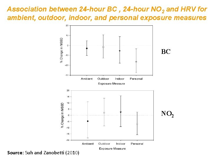 Association between 24 -hour BC , 24 -hour NO 2 and HRV for ambient,