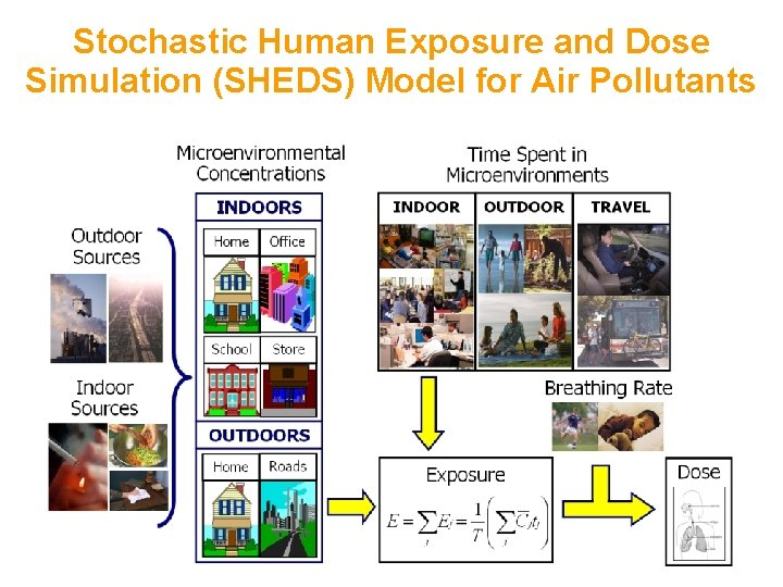 Stochastic Human Exposure and Dose Simulation (SHEDS) Model for Air Pollutants