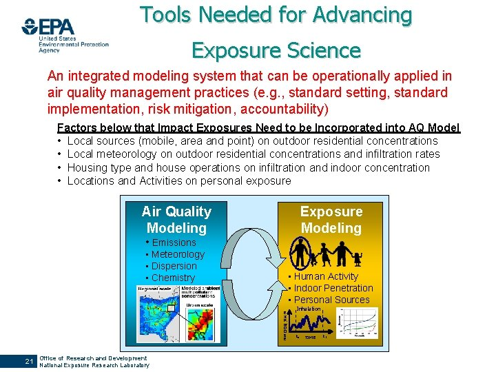 Tools Needed for Advancing Exposure Science An integrated modeling system that can be operationally
