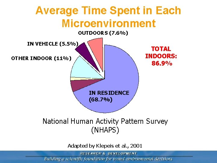 Average Time Spent in Each Microenvironment OUTDOORS (7. 6%) IN VEHICLE (5. 5%) TOTAL