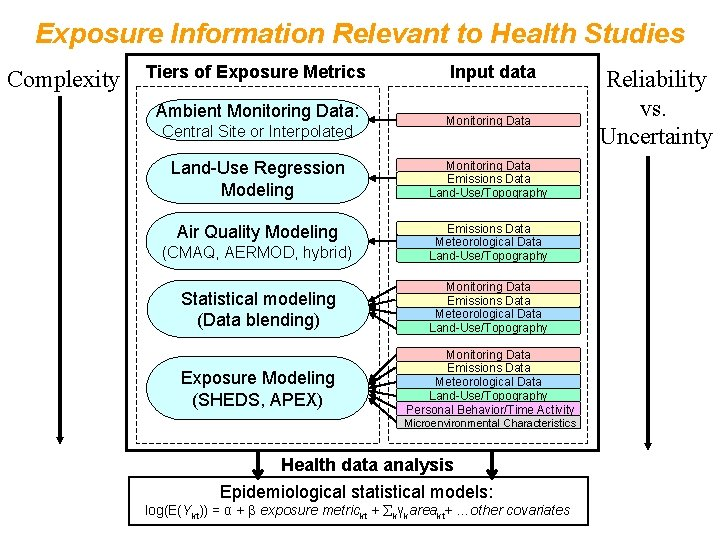 Exposure Information Relevant to Health Studies Complexity Tiers of Exposure Metrics Ambient Monitoring Data: