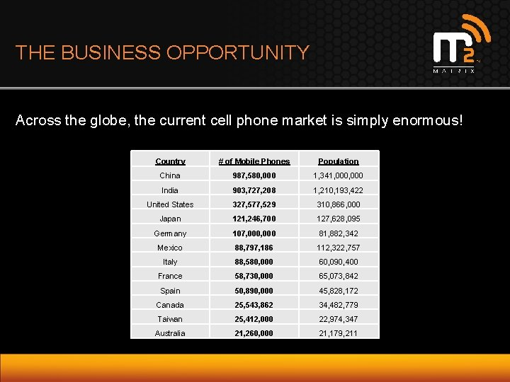 THE BUSINESS OPPORTUNITY Across the globe, the current cell phone market is simply enormous!