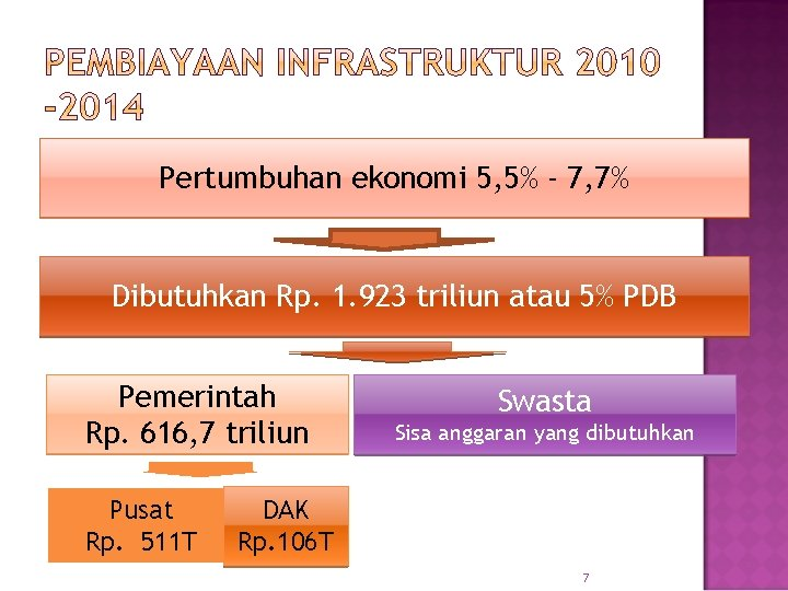 Pertumbuhan ekonomi 5, 5% - 7, 7% Dibutuhkan Rp. 1. 923 triliun atau 5%