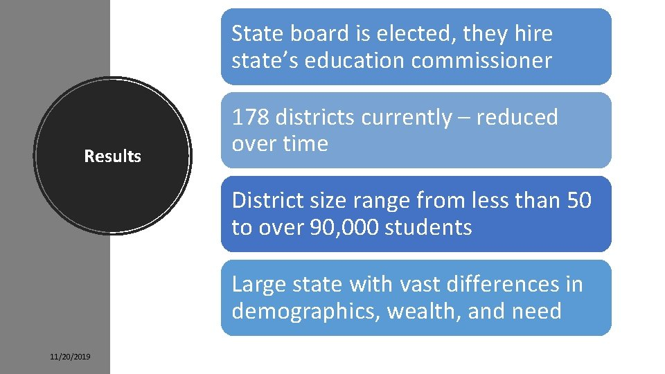 State board is elected, they hire state's education commissioner Results 178 districts currently –