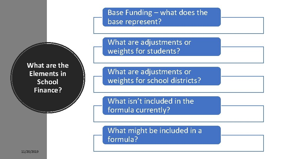 Base Funding – what does the base represent? What are adjustments or weights for