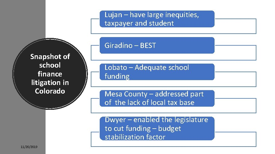 Lujan – have large inequities, taxpayer and student Giradino – BEST Snapshot of school