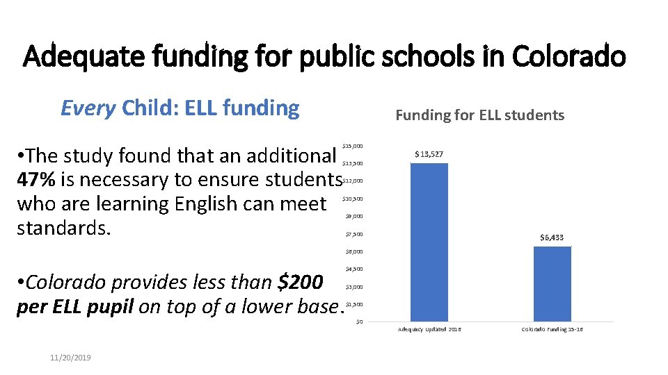 Adequate funding for public schools in Colorado Every Child: ELL funding Funding for ELL