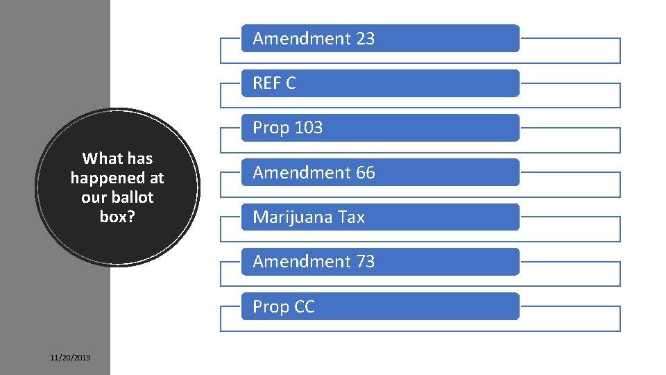 Amendment 23 REF C Prop 103 What has happened at our ballot box? Amendment