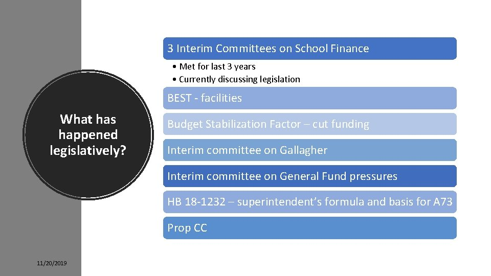 3 Interim Committees on School Finance • Met for last 3 years • Currently