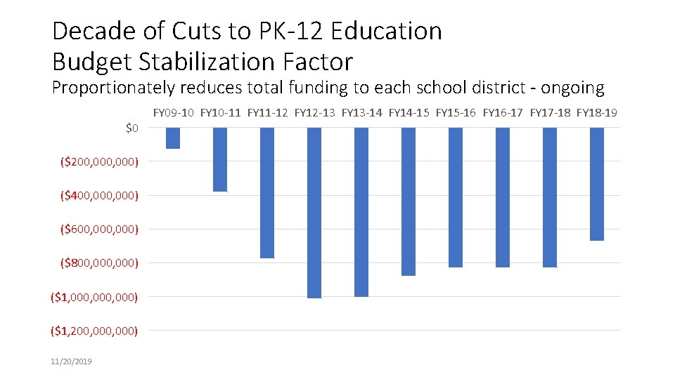 Decade of Cuts to PK-12 Education Budget Stabilization Factor Proportionately reduces total funding to