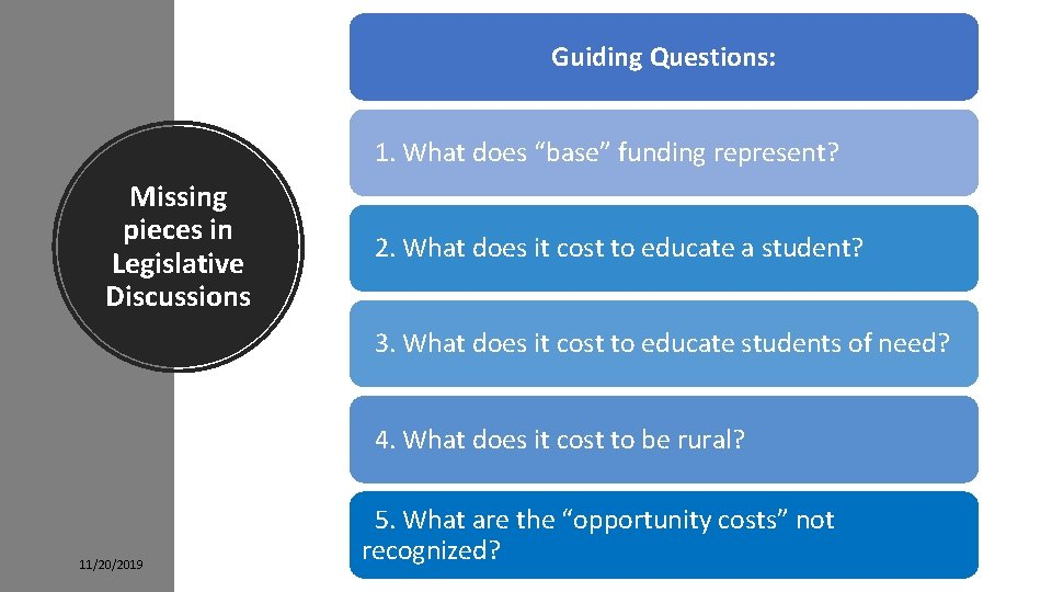 """Guiding Questions: 1. What does """"base"""" funding represent? Missing pieces in Legislative Discussions 2."""