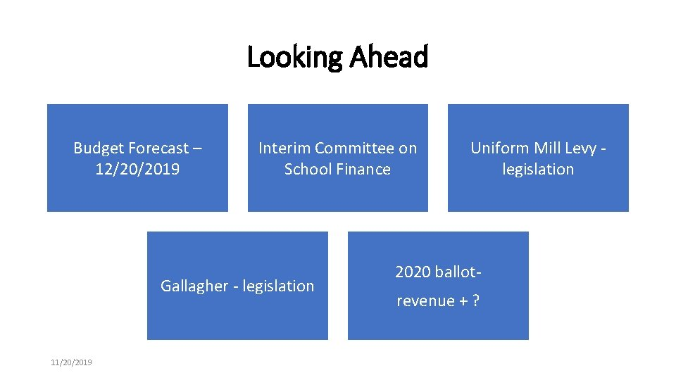 Looking Ahead Budget Forecast – 12/20/2019 Interim Committee on School Finance Gallagher - legislation