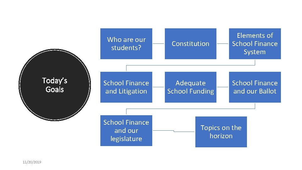 Today's Goals Who are our students? Constitution Elements of School Finance System School Finance