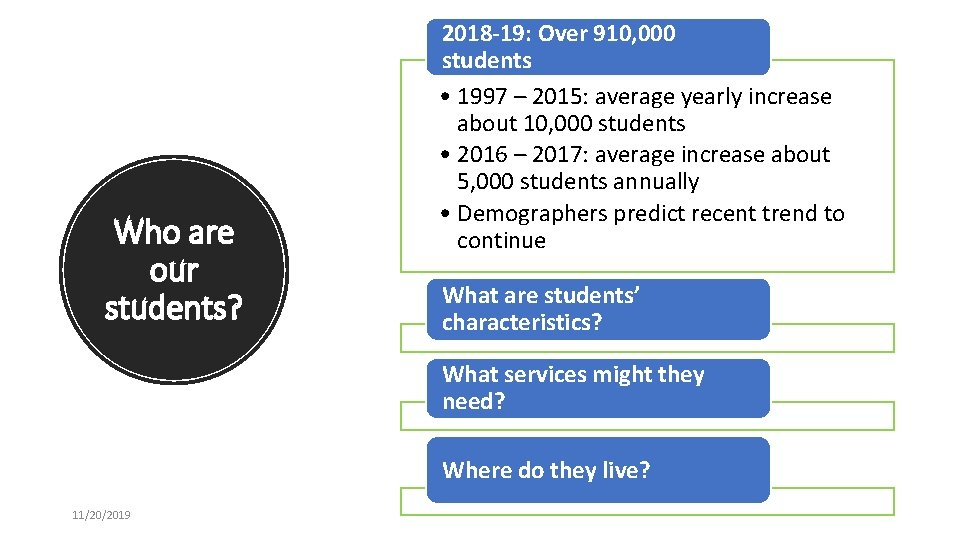 Who are our students? 2018 -19: Over 910, 000 students • 1997 – 2015: