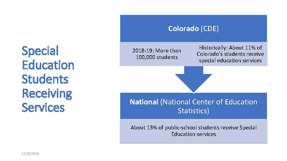 Colorado (CDE) Special Education Students Receiving Services 2018 -19: More than 100, 000 students