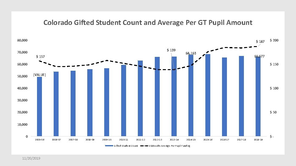 Colorado Gifted Student Count and Average Per GT Pupil Amount 80, 000 70, 000