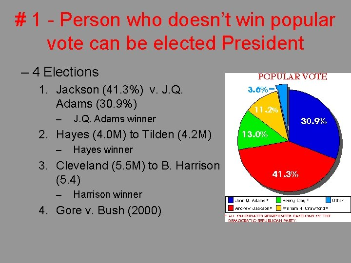 # 1 - Person who doesn't win popular vote can be elected President –