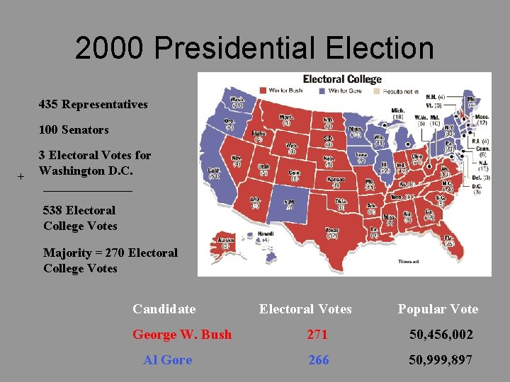 2000 Presidential Election 435 Representatives 100 Senators + 3 Electoral Votes for Washington D.