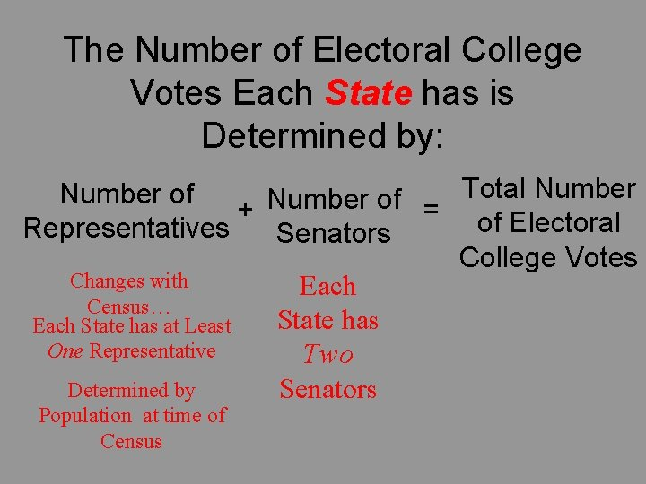 The Number of Electoral College Votes Each State has is Determined by: Total Number