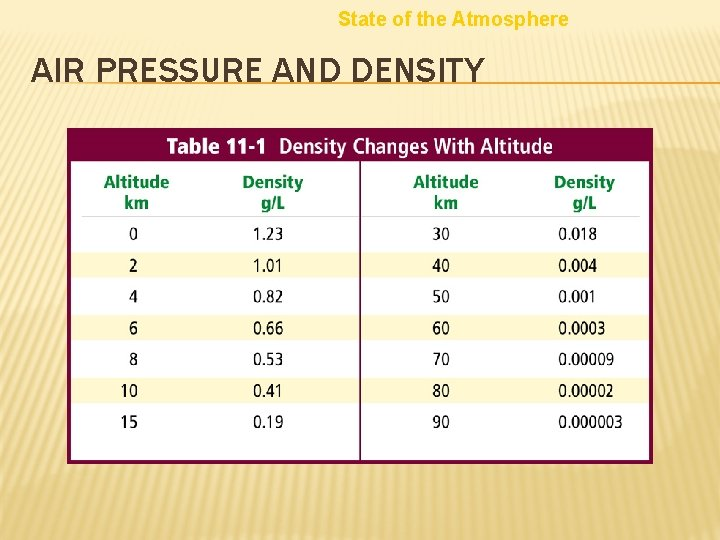 State of the Atmosphere AIR PRESSURE AND DENSITY
