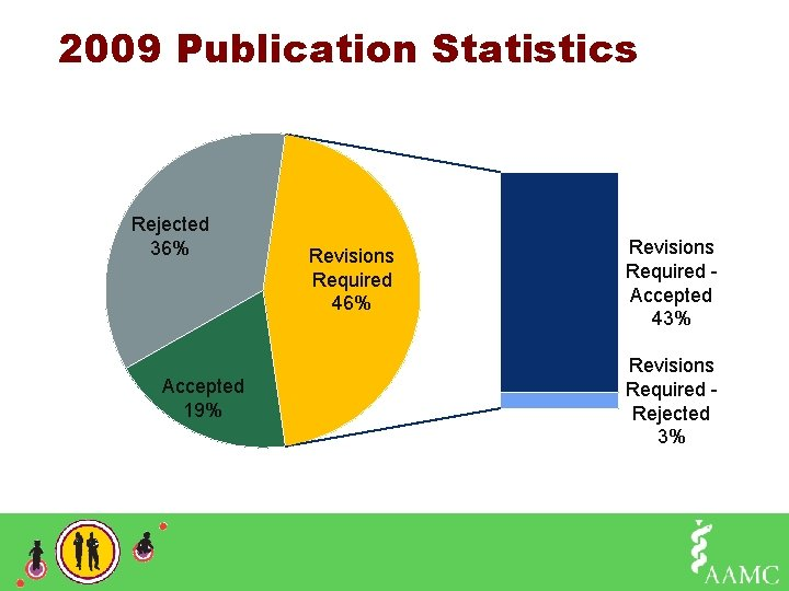 2009 Publication Statistics Rejected 36% Accepted 19% Revisions Required 46% Revisions Required - Accepted
