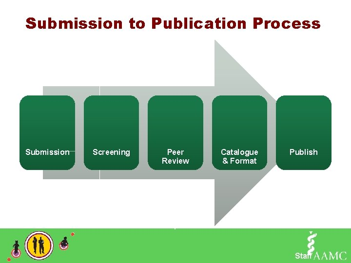 Submission to Publication Process Submission Screening Author Staff Peer Review 2 Experts Catalogue &