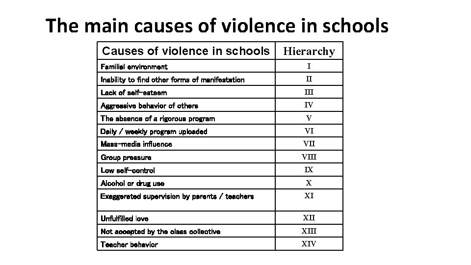 The main causes of violence in schools Causes of violence in schools Hierarchy Familial